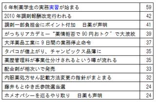 2010年10大ニュース