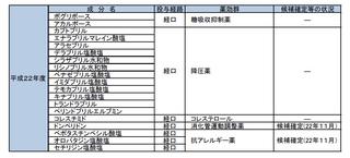 平成22年スイッチOTC候補