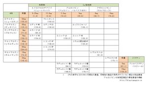 降圧剤系配合剤一覧201009