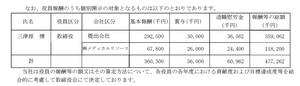日本調剤役員報酬1003