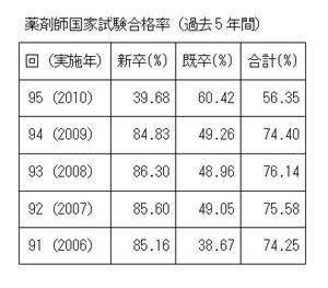 薬剤師国家試験合格率推移